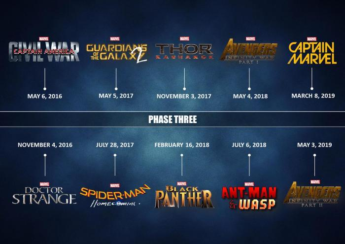 Fan-art del calendario de la Fase 3 de Marvel Studios