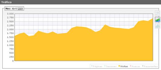 El blog supera las 2.500 visitas diarias