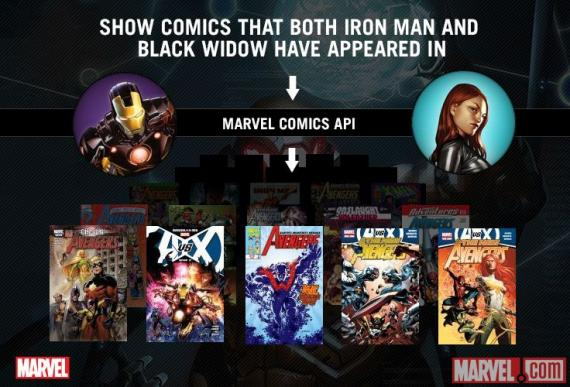 API de la base de datos de Marvel