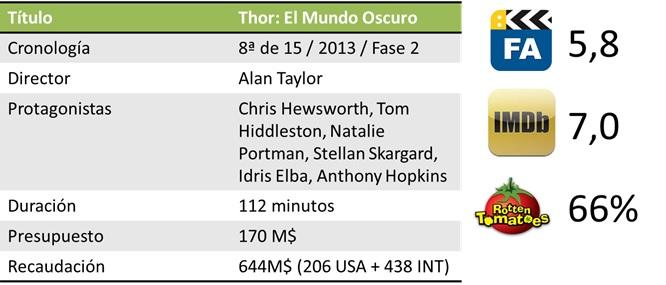 Resumen de taquilla de Thor: El Mundo Oscuro (2013)