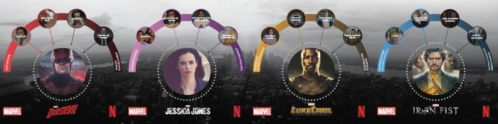 Las series de Netflix que te llevan a cada serie Marvel del universo Netflix