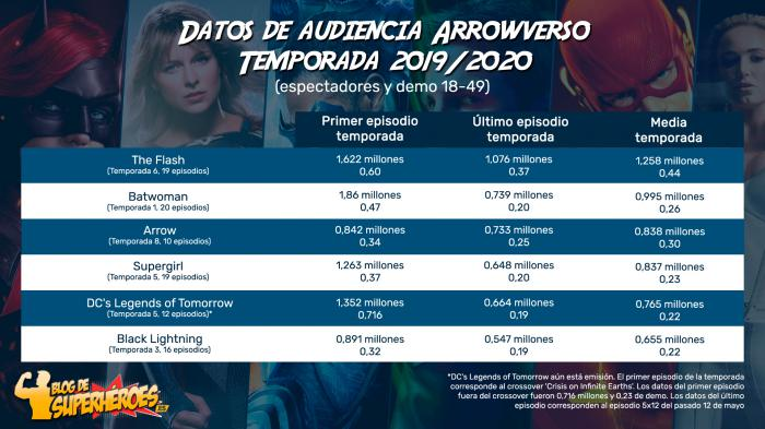 Resumen de audiencia Arrowverso temporada 2019/2020